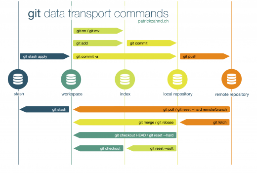 Git Data Transport Commands